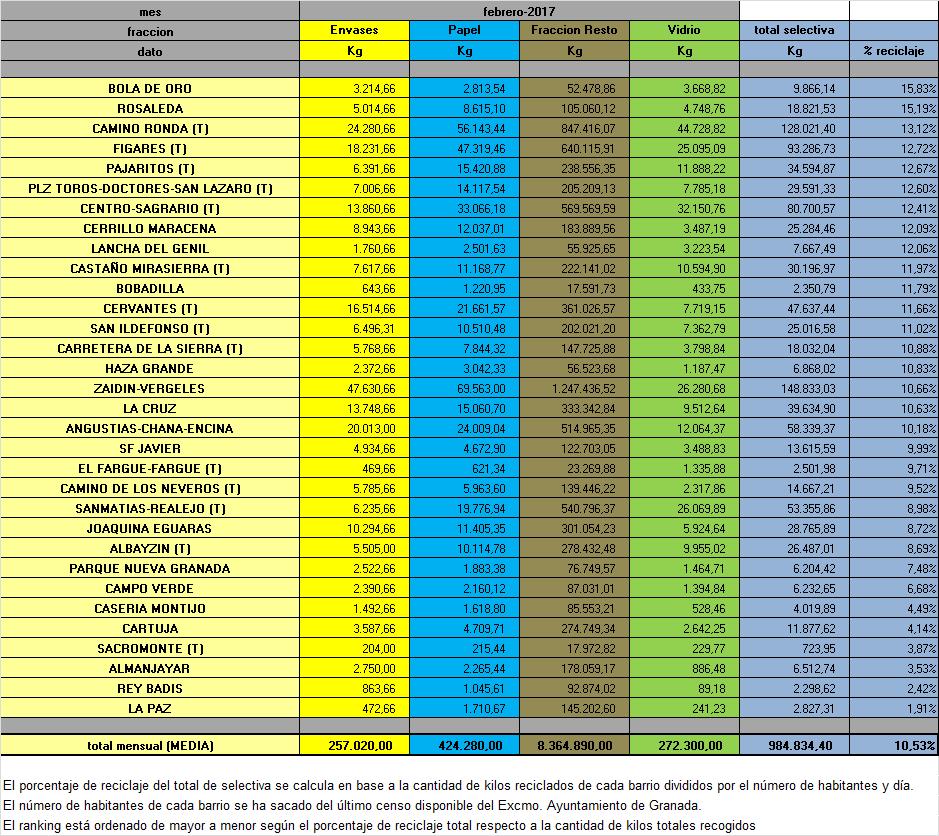 Pesos-MES-por-AAVV-2017-FEBRERO -