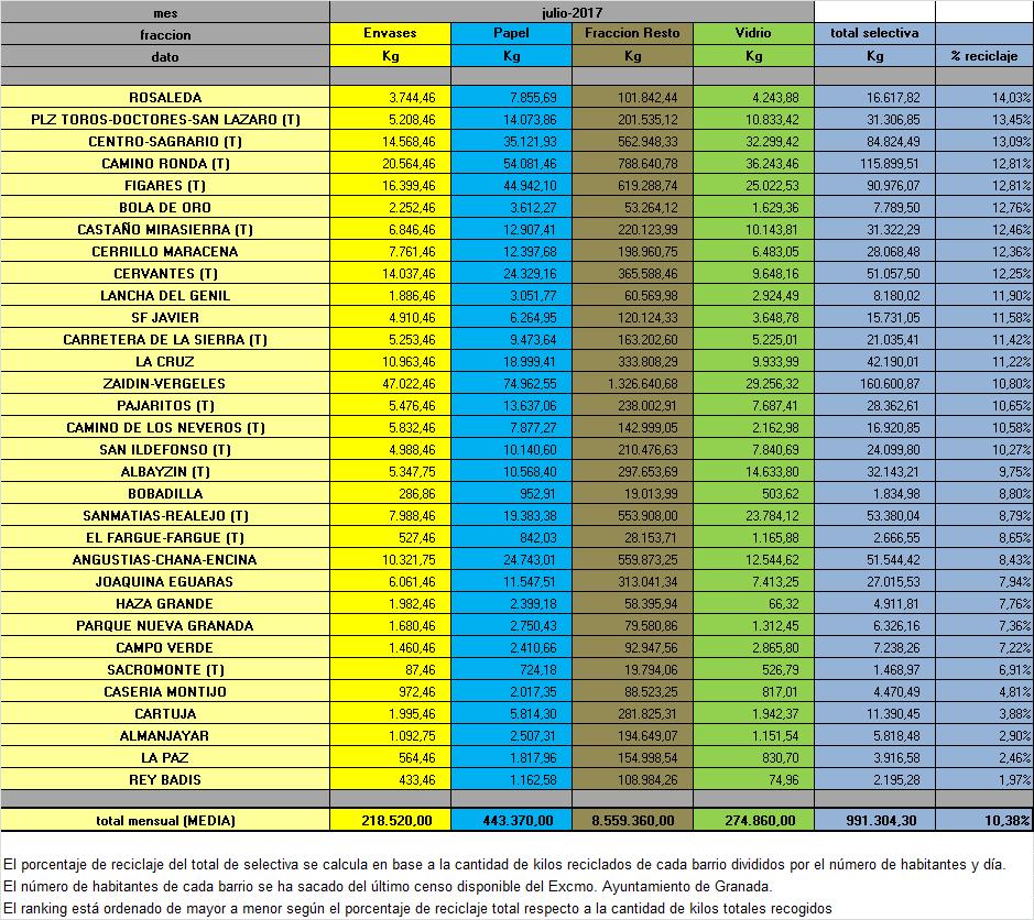 Pesos-MES-por-AAVV-2017-JULIO -