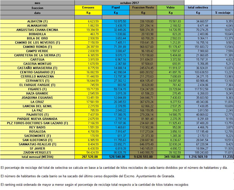 Pesos MES por AAVV 2017 OCTUBRE -