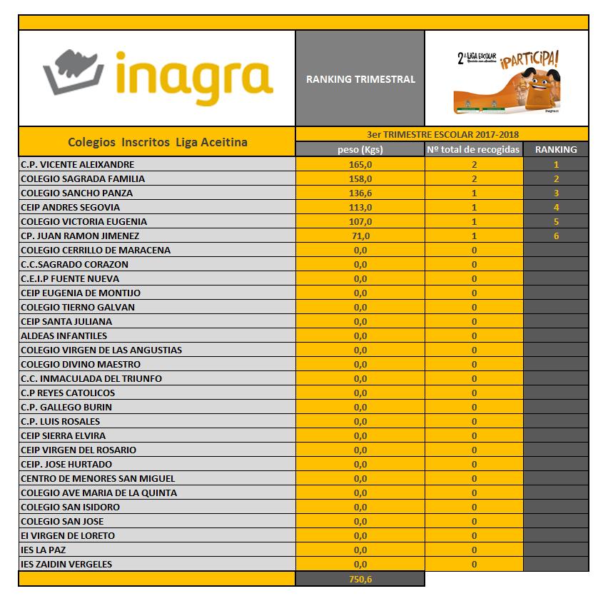 Web Ranking 3er Trimestre Escolar 30-06-2018 -