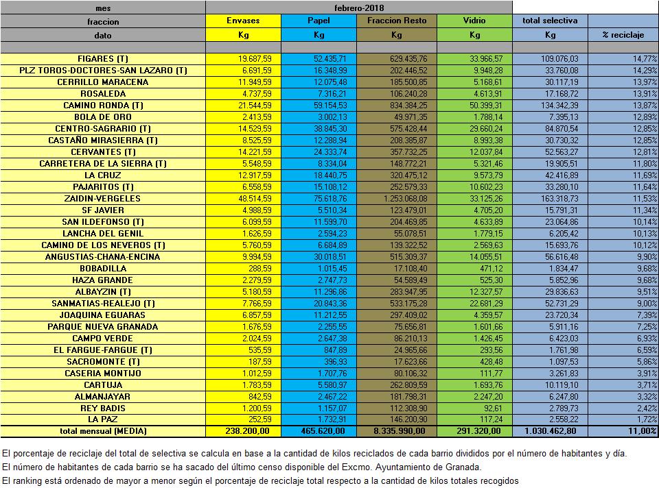 Pesos MES por AAVV 2018 FEBRERO -