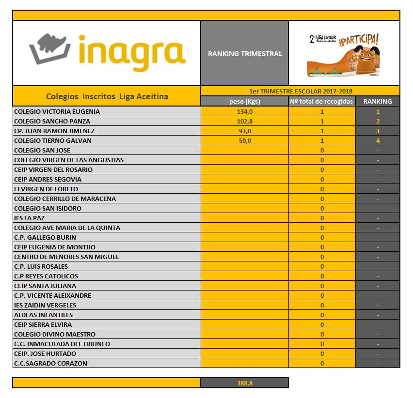 Web Ranking 1er Trimestre Escolar 2017-2018 -
