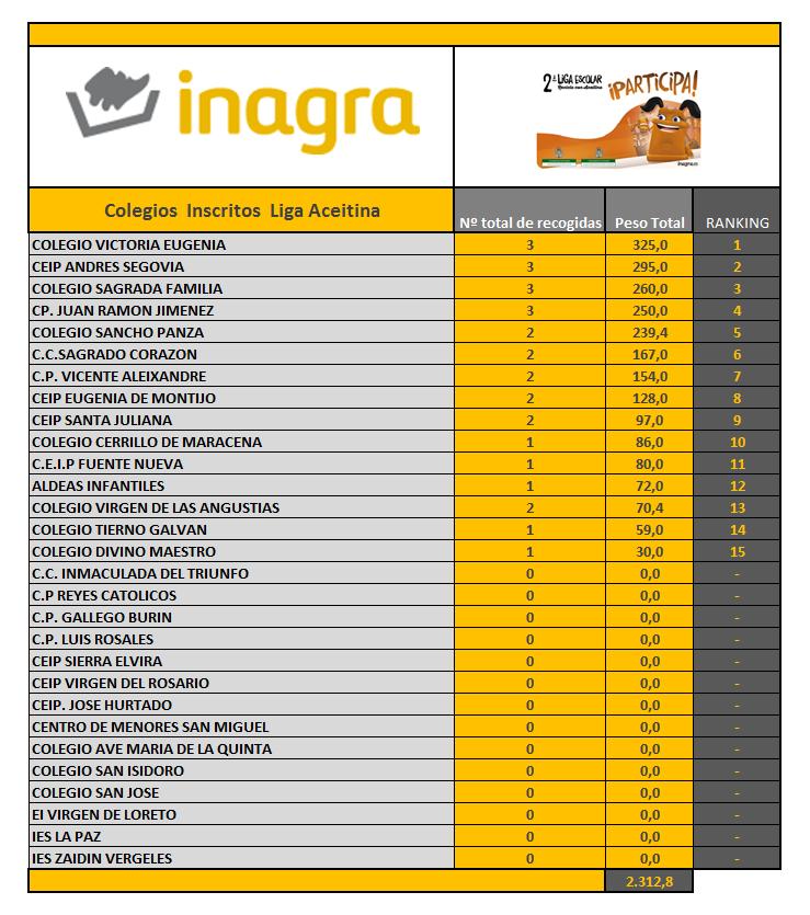 Web Ranking Total 16-05-2018 -